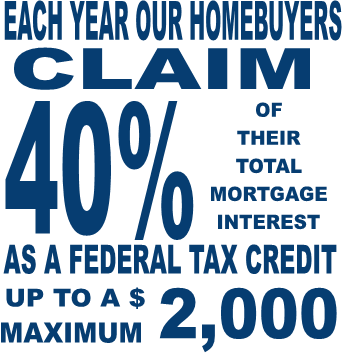 Each year our homebuyers claim 40% of their total mortgage interest as a federal tax credit up to a $2000 maximum